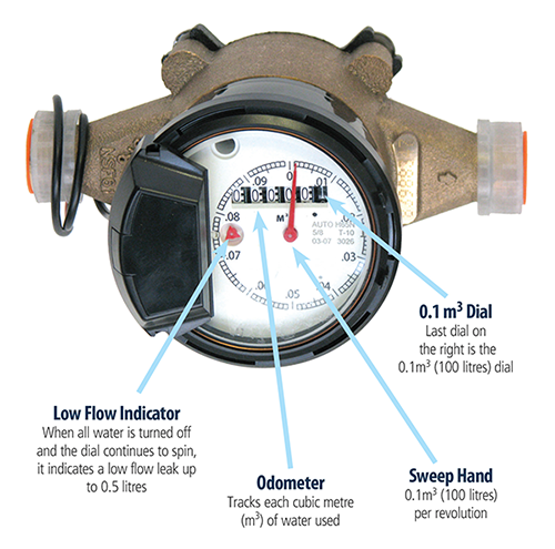 Water Meter illustration identifying low flow indicator, odometer, sweep hand and dial