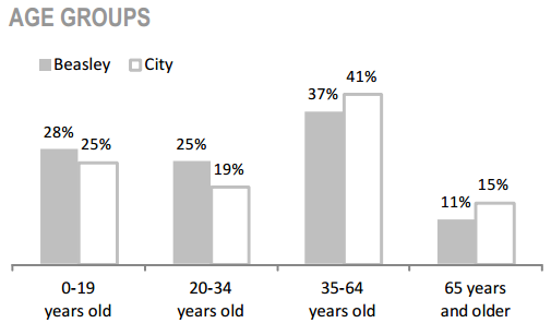 Beasley Neighbourhood Population Characteristics - Age groups graph