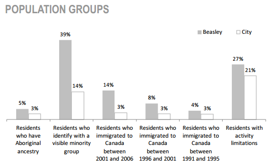 Beasley Neighbourhood Population Characteristics - Population groups graph