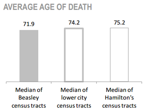 Beasley Neighbourhood Average Age of Death chart