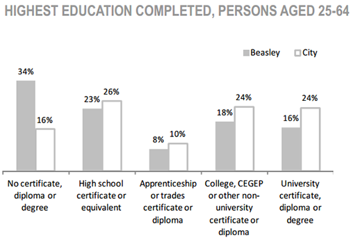 Beasley Neighbourhood Highest Education Completed, Persons aged 25 to 64 chart