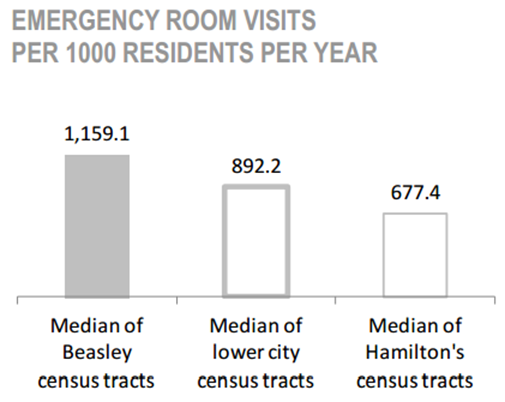 Beasley Neighbourhood Emergency Room Visits per 1000 Residents per year chart