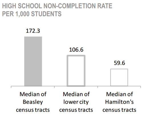 Beasley Neighbourhood High School Non-Completion Rate per 1,000 Students chart