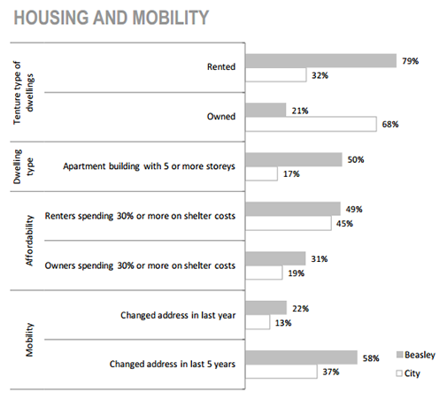 Beasley Neighbourhood Housing and Mobility graph