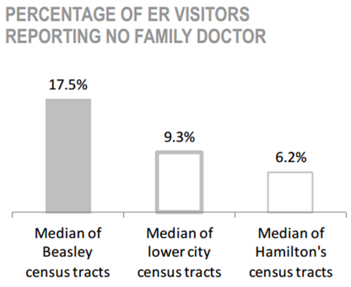 Beasley Neighbourhood Percentage of ER Visitors reporting no family doctor chart