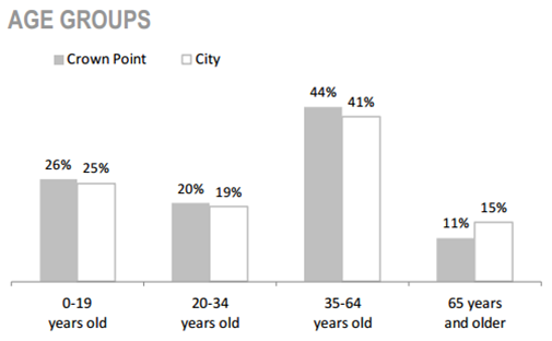 Crown Point Neighbourhood Age Groups chart