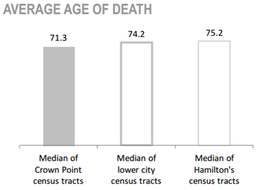 Crown Point Neighbourhood average age of death chart