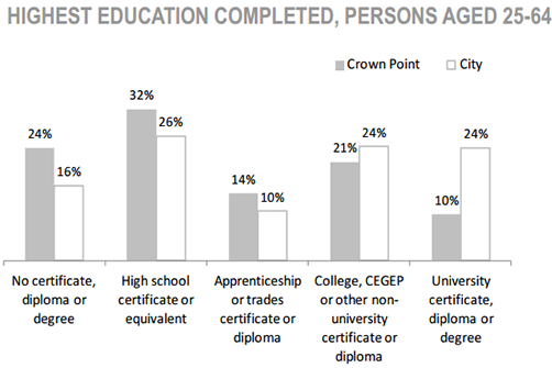 Crown Point Neighbourhood highest education completed, persons aged 25 to 64 chart