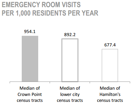 Crown Point Neighbourhood Emergency room visits per 1,000 residents per year chart