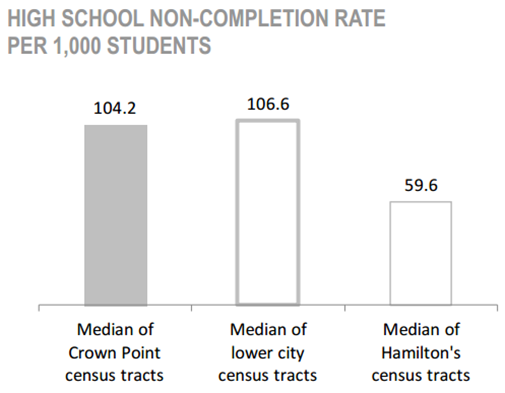 Crown Point Neighbourhood high school non-completion rate per 1,000 students chart