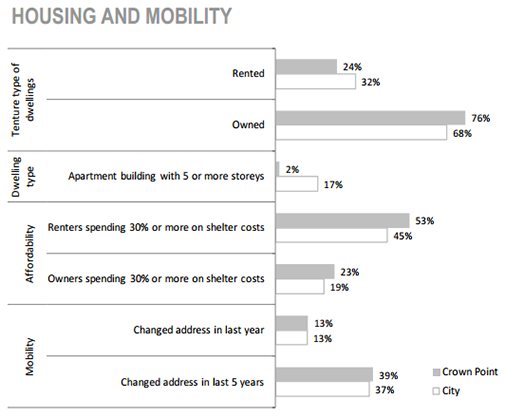 Crown Point Neighbourhood Housing and mobility chart