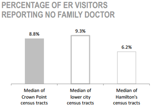 Crown Point Neighbourhood percentage of ER visitors reporting no family doctor chart