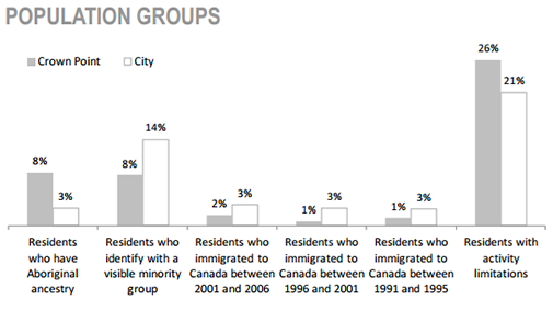 Crown Point Neighbourhood Population groups chart
