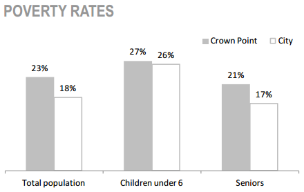 Crown Point Neighbourhood Poverty rates chart