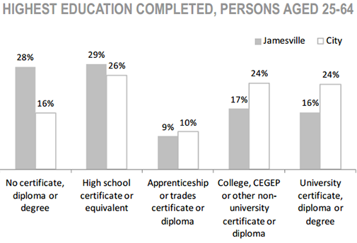 Jamesville Neighbourhood highest education completed, persons aged 35 to 64 chart