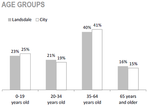 Gibson/ Landsdale Neighbourhood age groups chart