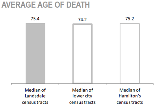 Gibson/ Landsdale Neighbourhood average age of death chart