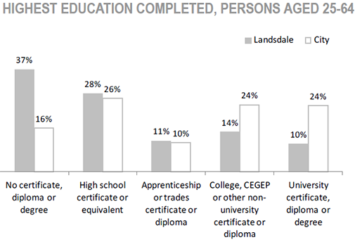 Gibson/ Landsdale Neighbourhood highest education completed, persons aged 25 to 64 chart