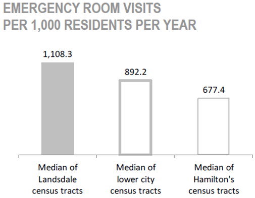 Gibson/ Landsdale Neighbourhood emergency room visits per 1,000 residents per year chart