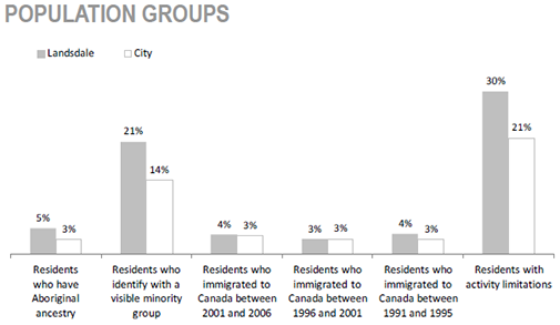 Gibson/ Landsdale Neighbourhood population groups chart