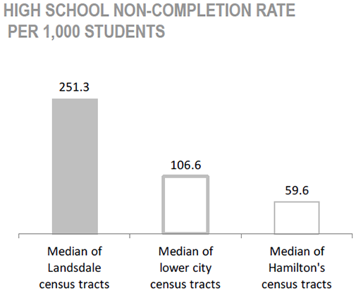 Gibson/ Landsdale Neighbourhood high school non-completion rate per 1,000 students