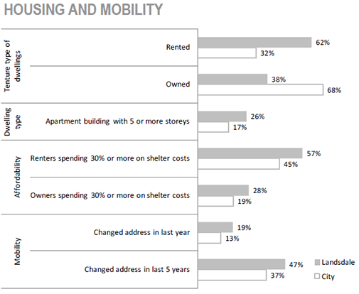 Gibson/ Landsdale Neighbourhood housing and mobility chart