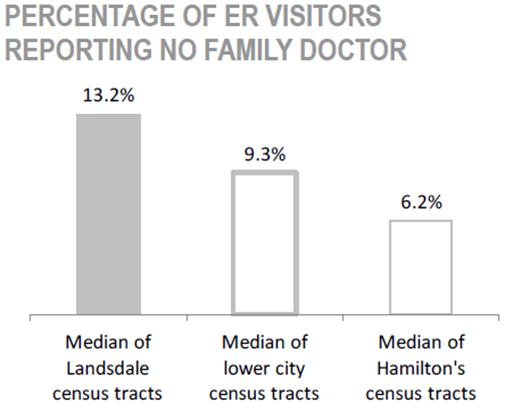 Gibson/ Landsdale Neighbourhood percentage of ER visitors reporting no family doctor chart