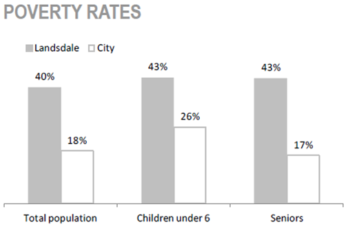 Gibson/ Landsdale Neighbourhood poverty rates chart