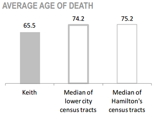 Keith Neighbourhood average age of death chart