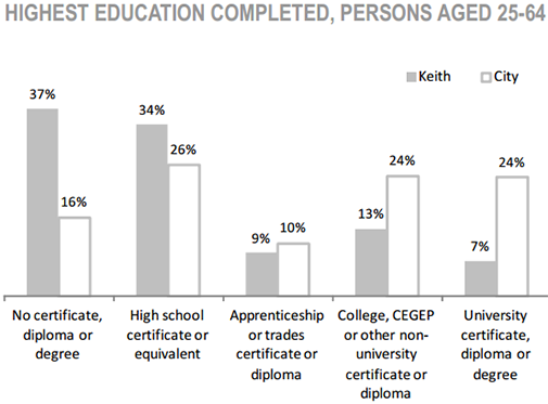 Keith Neighbourhood highest education completed, persons aged 25 to 64 chart