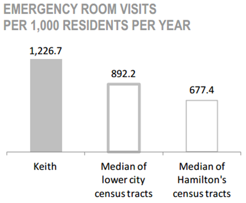 Keith Neighbourhood emergency room visits per 1,000 residents per year chart