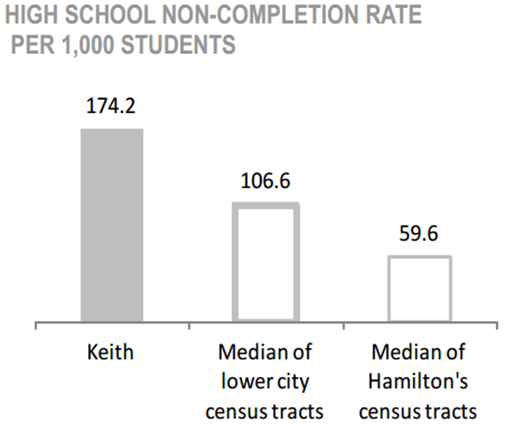 Keith Neighbourhood high school non-completion rate per 1,000 students chart