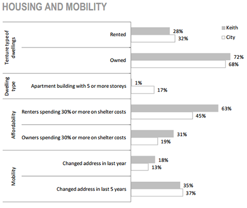 Keith Neighbourhood housing and mobility chart