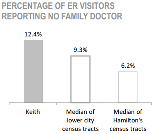 Keith Neighbourhood percentage of ER visitors reporting no family doctor chart