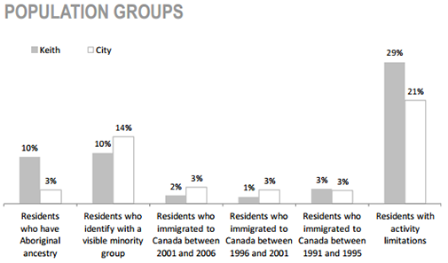 Keith Neighbourhood population groups chart
