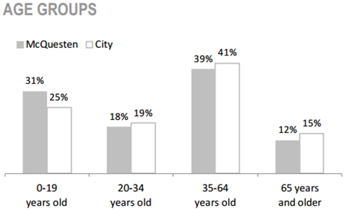 McQuesten Neighbourhood age groups chart