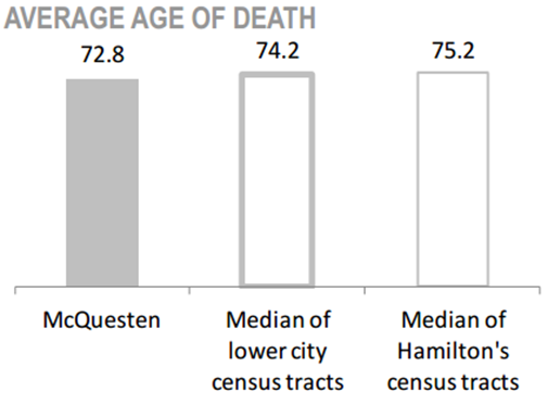 McQuesten Neighbourhood average age of death chart