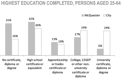 McQuesten Neighbourhood high education completed, persons age 25 to 64 chart