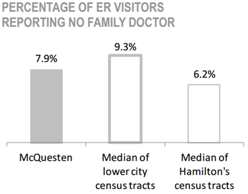 McQuesten Neighbourhood percentage of ER visitors reporting no family doctor chart