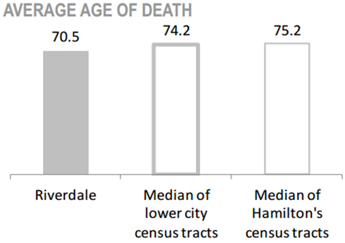 Riverdale Neighbourhood average age of death chart