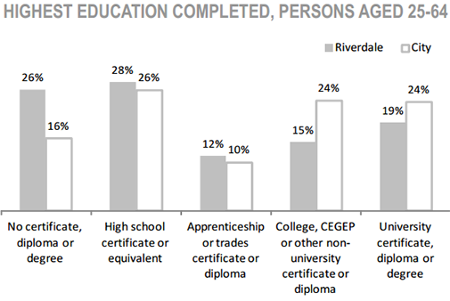 Riverdale Neighbourhood highest education completed, persons aged 25 to 64 chart