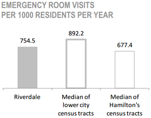 Riverdale Neighbourhood emergency room visits per 1000 residents per year chart