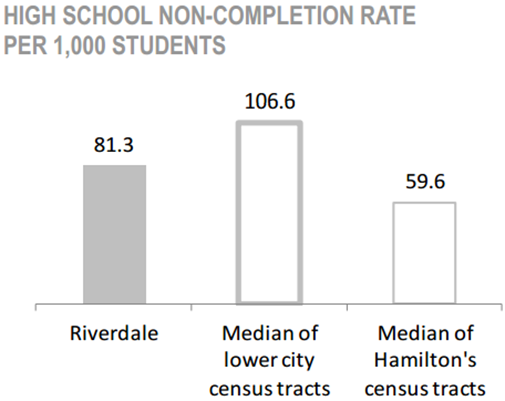 Riverdale Neighbourhood high school non-completion rate per 1,000 students chart