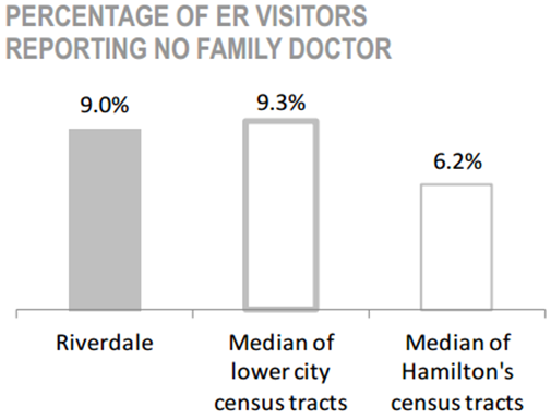 Riverdale Neighbourhood percentage of ER visitors reporting no family doctor chart