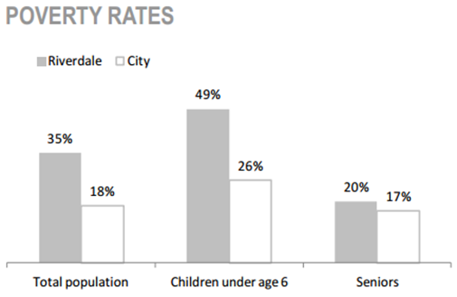 Riverdale Neighbourhood poverty rates chart