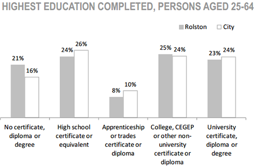 Rolston Neighbourhood highest education completed, persons aged 25 to 64 chart