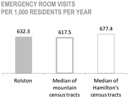 Rolston Neighbourhood emergency room visits per 1,00 residents per year chart