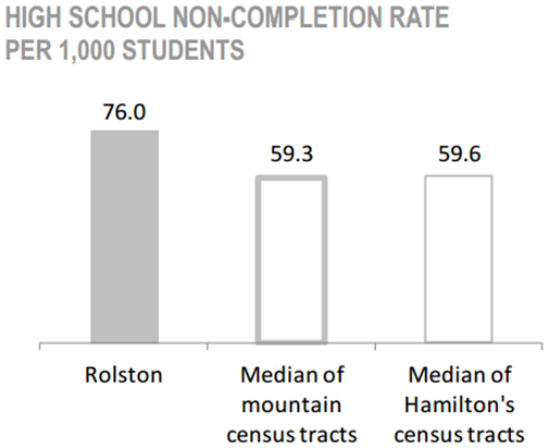 Rolston Neighbourhood high school non-completion rate per 1,000 students chart