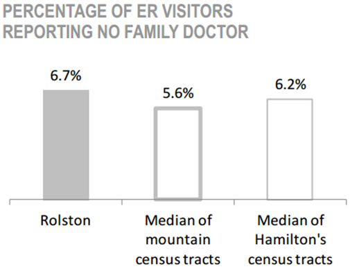 Rolston Neighbourhood percentage of ER visitors reporting no family doctor chart