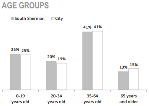 South Sherman Neighbourhood age groups chart